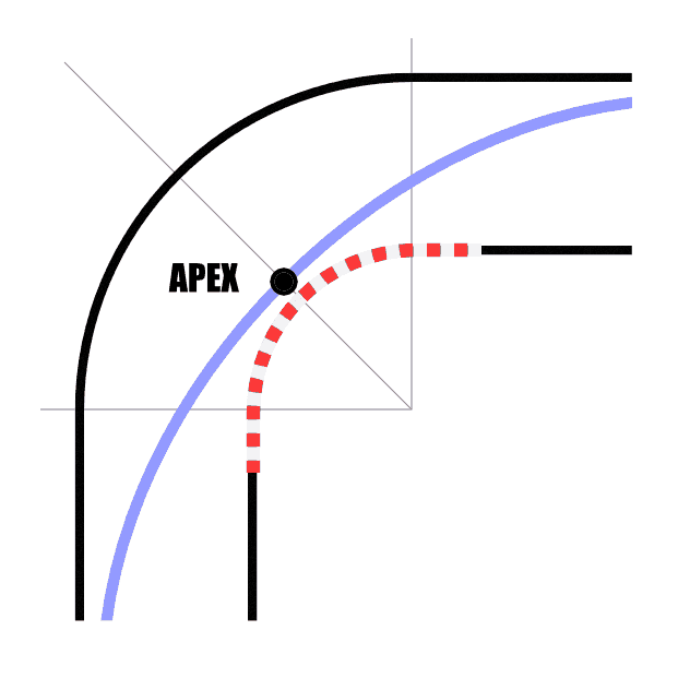 Curved Line Definition In Art : Driving the racing line turn in apex exit drivingfast