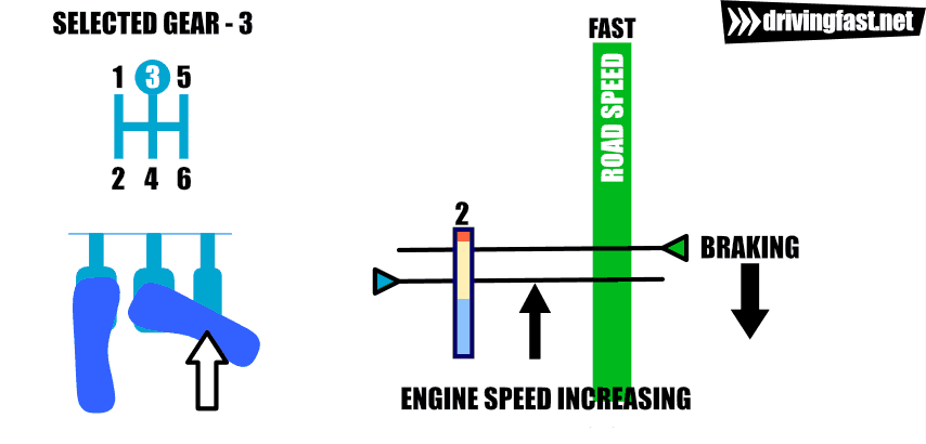 Pressing the throttle to raise engine speed