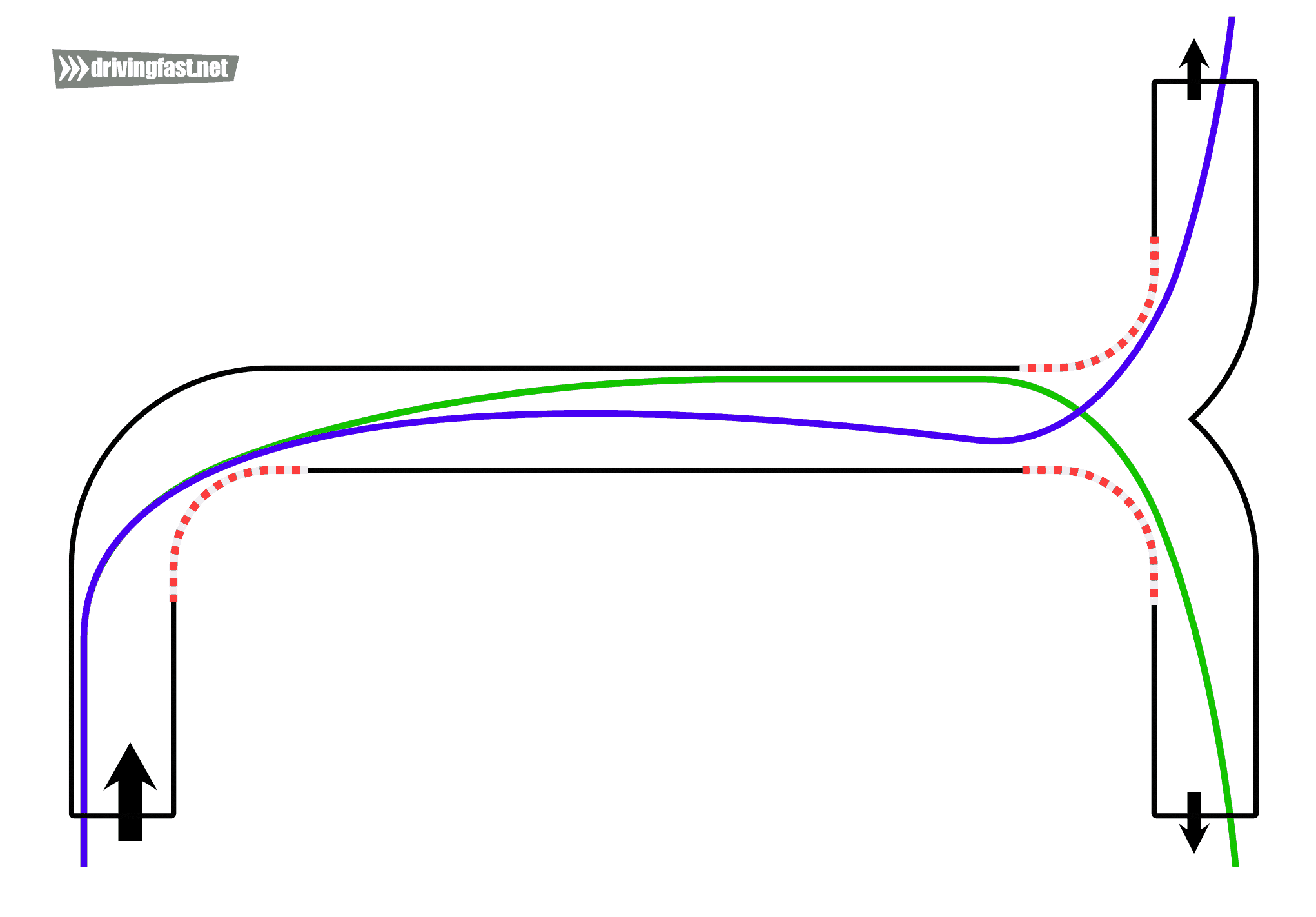The racing line depends on the position of the next corner