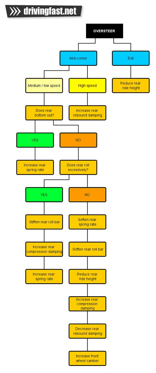 Oversteer diagnosis