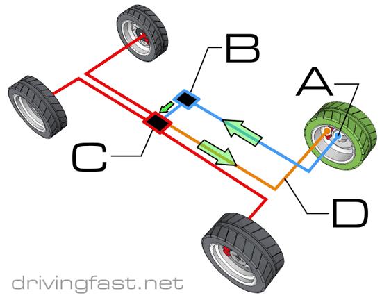 ABS system (anti-lock braking) - Drivingfast net