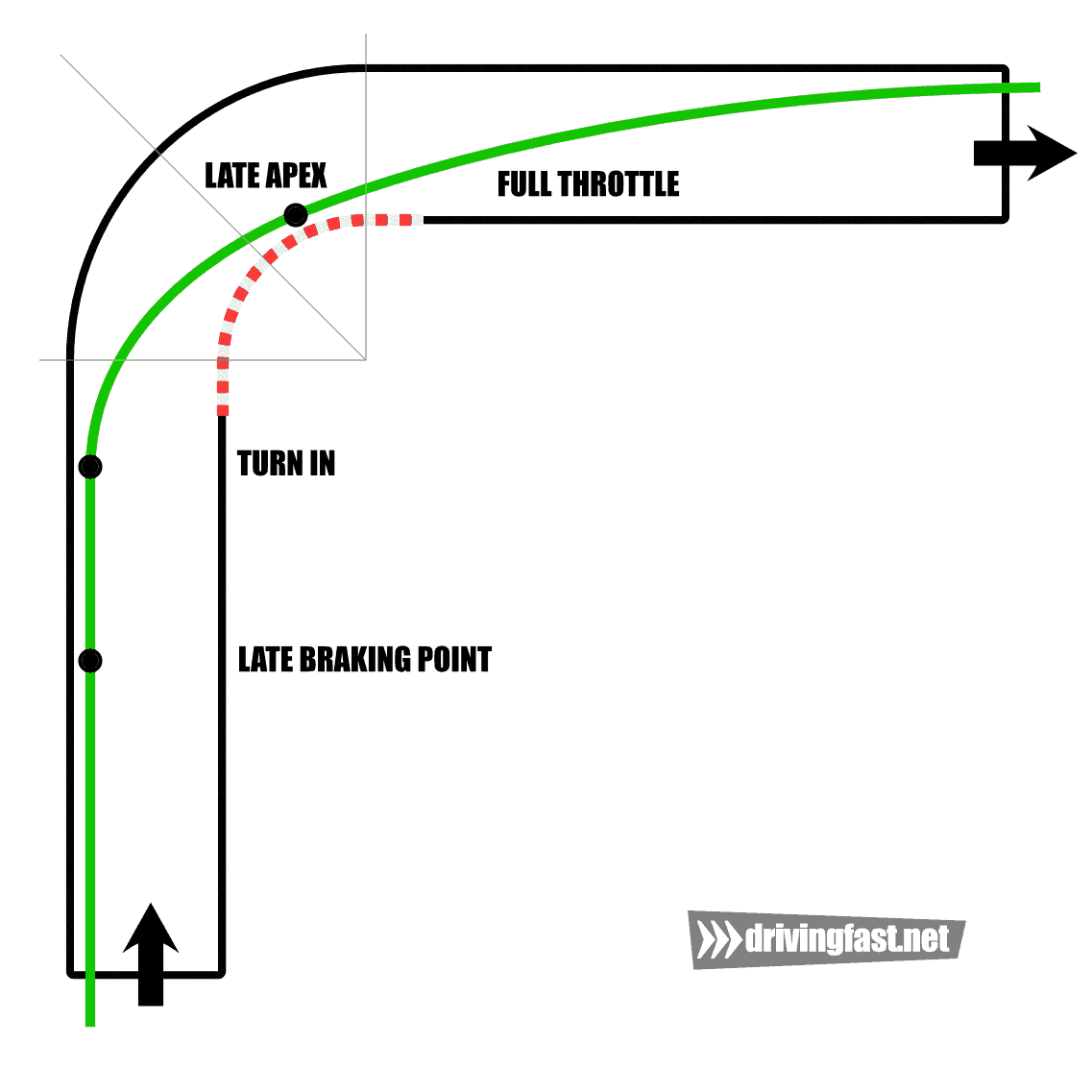 The racing line with late apex