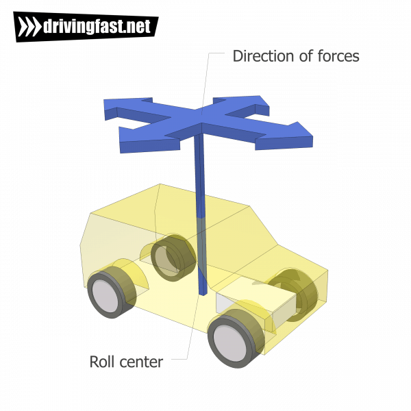 Forces causing rotation of the chassis around the roll centre