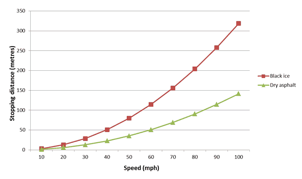 Stopping distance vs speed for dry asphalt and black ice Source: csgnetwork.com/stopdistcalc.html